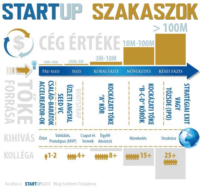 startup, startupdate, pitch, pitching, vc