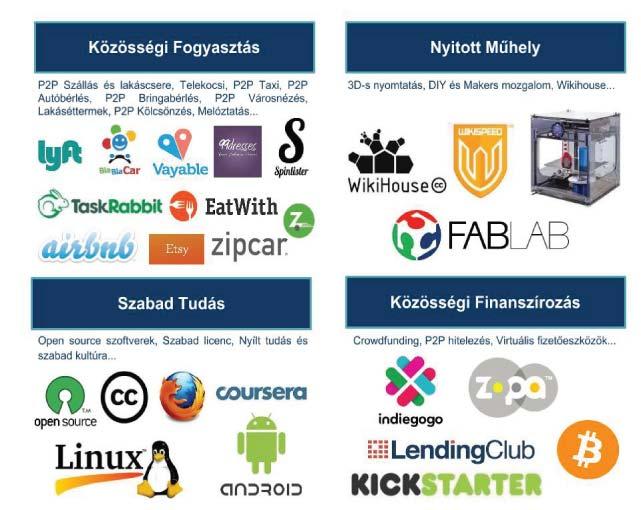 sharing_startups