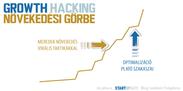 GROWTH-HACKING-GRAPH