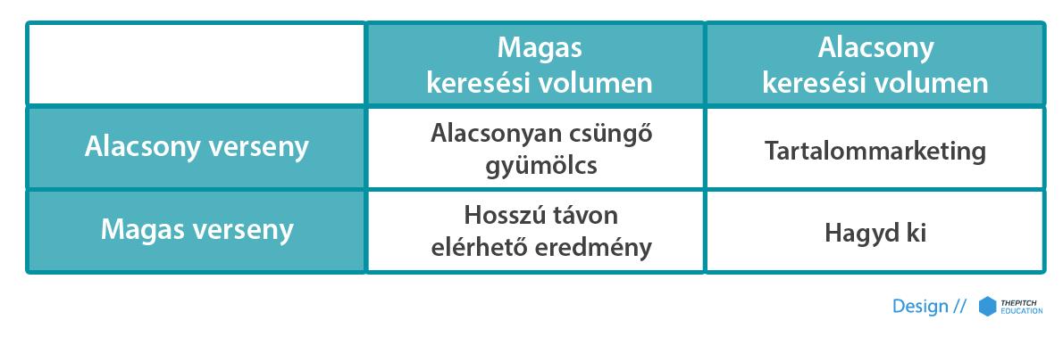 Verseny és volumen alapján létrehozott kategóriák